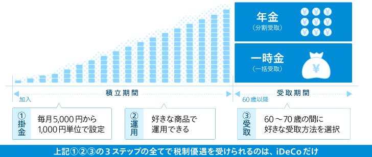 iDeCo(個人型確定拠出年金) の法律&商品ラインナップ変更について。