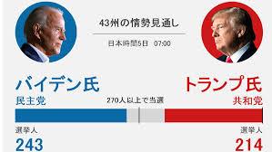 どうなる米大統領選 開票速報 – Yahoo!ニュース